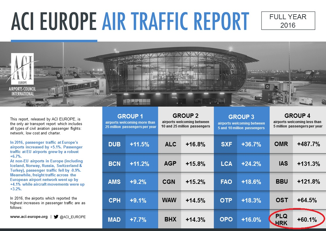 ACI_EUROPE_AIR_TRAFFIC_REPORT_FY_2016