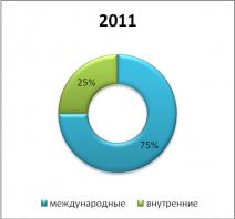 Структура пассажиропотока в разрезе междунарлодных и внутренних рейсов в 2011 г.